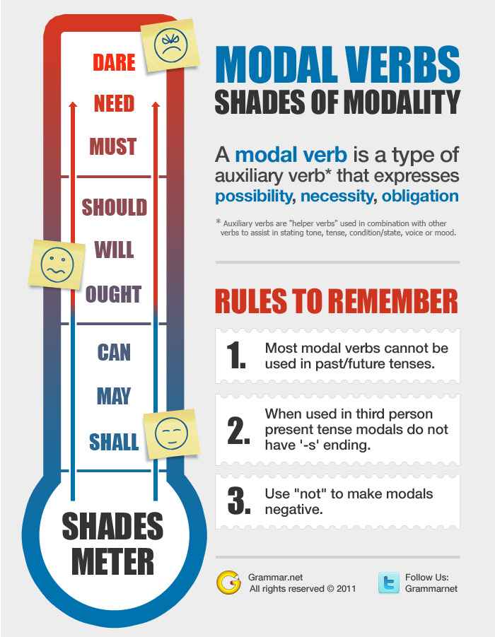 """Writers should learn to properly use auxiliary modal verbs.""  Even if a reader has no idea what a modal verb is, this statement is more likely to agitate than inform, and it would start any other article on a sour note. Lurking at the beginning of the sentence, the modal verb ""should"" is responsible for this agitation. What are Auxiliary and Modal Verbs? Auxiliary verbs are ""helper verbs"" used in combination with other verbs to assist in stating tone, tense, condition/state, voice or mood. A modal verb is a type of auxiliary verb that expresses possibility, necessity or obligation. Because of their commanding tone, modals must be used carefully, and some writers attempt to avoid them entirely. Nobody likes to be told what to do. If a reader senses this is happening, he becomes defensive and reads more skeptically. Sometimes, this is completely subconscious, but it is no less of a problem. Limiting those bullying, bossy modals can make writing more pleasant."