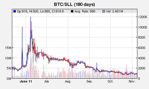 Virwox's BTC/SLL prices over the last 180 days.  Note: Tumblr didn't like the php image, so the above is the cached png.  Click the graph for a live version.