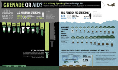 With foreign aid on Congress's chopping block this week, it seems like a good time to revisit this infographic from GOOD detailing how US foreign aid spending stacks up against the rest of the budget.