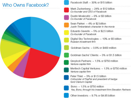 Who owns Facebook. Bono is everywhere..