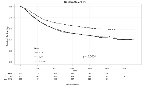 (via Kaplan-Meier Survival Plot – with at risk table « Matt's Stats n stuff)