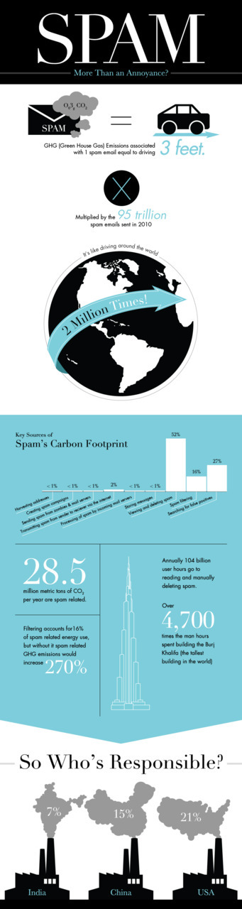 Spam's Carbon Footprint. via coolinfographics