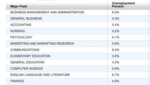 Pictured above are the top 12 most common/popular degrees in the US in 2010… also their unemployment rate. The Wall Street Journal has supplied us with a chart of 173 degrees held by Americans in 2010. The chart includes unemployment rates and salary facts. A really interesting, potentially depressing chart. Click HERE to see the most recent Musely post RE: this WSJ chart.