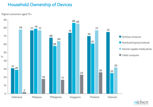 from Nielsen: Surging Internet Usage in Southeast Asia Reshaping the Media Landscape