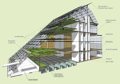 tragicabbot:  Be Part of History: World's First 5-Story Vertical Farm Growing Power is moving ahead with plans to vertically expand their current two-acre greenhouse and aquaponics facility in the heart of Milwaukee, Wisconsin. Make a donation and you will help build what will surely be a showplace for the future of sustainable food production. Click here to learn more.   (via Growing Power Blog)