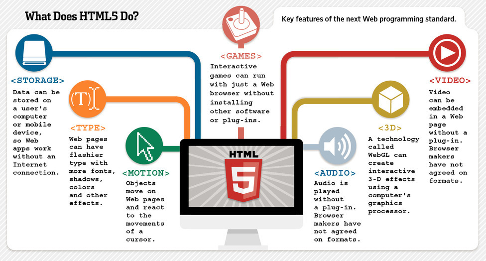 "HTML5: The Technology Changing the Web - WSJ.com A year and a half after  Steve Jobs endorsed it in an unusual essay, a set of programming techniques called HTML5 is rapidly winning over the Web. That promise—and the lure of Apple Inc. devices in particular—is sweeping aside alternative technologies. In the latest development, Adobe Systems Inc. said Wednesday it will pull back on pushing the rival Flash format opposed by Mr. Jobs for mobile devices. ""HTML5 is a major step forward,"" declares venture capitalist Marc  Andreessen, who helped invent the first successful browser, Netscape, in  the 1990s. The technology allows Internet browsers to display jazzed-up images  and effects that react to users' actions, delivering game-like  interactivity without installing additional software. Developers can use  HTML5 to get their creations on a variety of smartphones, tablets and  PCs without tailoring apps for specific hardware or the online stores  that have become gatekeepers to mobile commerce. Read more:"