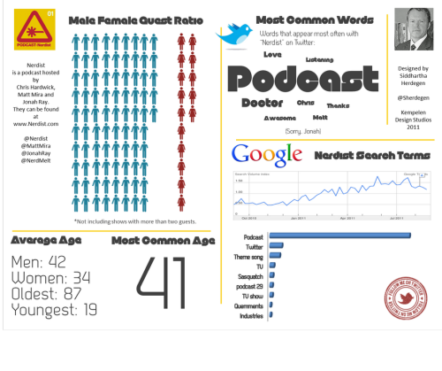 Congrats on the pick up. jonahray:  A nerdist podcast infographic. oh also, The Nerdist has been picked up for 5 more specials by BBC AMERICA. CLICK HERE FOR THE ARTICLE.