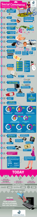 La storia del social commerce Social Commerce: Important Dates (infographic via AllTwitter)