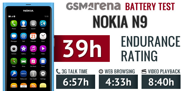 Nokia N9 full battery test is ready, does quite decently [TEST]  The Nokia N9 battery went from 100% to 0% after 6 hours and 57 minutes of talk time over a 3G network. That's actually  quite close to the 7 hours promised by its manufacturer. The second trial was web browsing. The MeeGo smartphone took 4 hours and 33 minutes of continuous web browsing over Wi-Fi to deplete its fully charged battery. The N9 was capable of doing 8 hours and 40 minutes of non-stop SD Xvid video playback before it went through its battery. That gives the Nokia N9 a final score of 39, meaning  that the smartphone will need to be charged every 39 hours if you do 1  hour of each of the three activities described above. So reasonably  heavy users should expect to get about a day and a half from the N9.  (vía GSMArena)