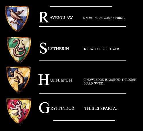 originalinsanity:  How the Four Houses view knowledge.