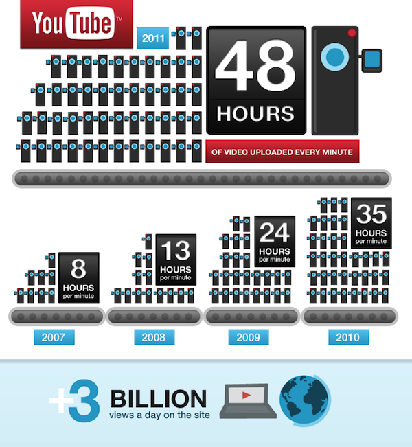via Brian Solis  I'm often asked about YouTube stats and believe it or not, they're sometimes difficult to validate. For example, many of you have heard that YouTube is the second largest search engine in the world. Many take the stat for face value. And, while it's true, it's always a challenge to validate it year after year. On May 25th, YouTube celebrated its sixth birthday. Hard to imagine that something so young feels so old…meaning that it's part of our digital lifestyle now. To commemorate the occassion, YouTube released a series of stats that are as impressive as they are useful. Why am I sharing this now? So that every time I'm asked about YouTube stats, I can now share this link. Other interesting stats include: 13 million: Number of hours of video that were uploaded in 2010 60 days > 60 years: More video is uploaded in two months than the three major U.S. networks (ABC, CBS, NBC) combined created in six decades 30 percent: Amount of overall traffic coming from the U.S. YouTube is localized in 25 countries and 43 languages 700 billion: Number of playbacks in 2010 10,000: Number of partners, hundreds of which make six figures a year 7,000+: Number of hours of full-length movies and shows 2 billion: Number of global video views per week being monetized 10%: Amount of videos available in HD 4 million: Number of people connected and auto-sharing to at least one social network 100 million: Number of daily mobile views