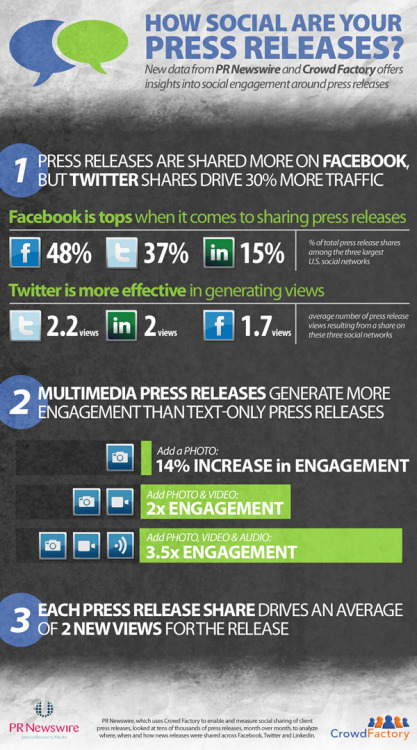 Press releases shared more on Facebook [Infographic]  How do press releases play in the social sphere?  A new study from PRNewswire and CrowdFactory shows that among all shares of press releases, 48 percent came from Facebook, compared to 37 percent on Twitter and 15 percent on LinkedIn.   Twitter, meanwhile, holds a slight edge in generating traffic to the press release. The average number of press release views resulting from a share were 2.2 views on Twitter, 2 views on LinkedIn, and 1.7 views on Facebook.  Multimedia press releases—those containing photo, video and audio—were shown to drive 3.5 times the engagement.  Consult the accompanying infographic for more graphic-enhanced information.    Content source: prdaily.com