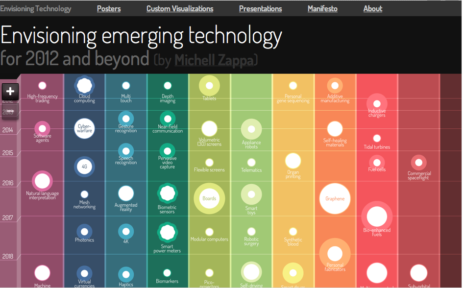 Infographic/tool: Envisioning Emerging Technology for 2012 and beyond