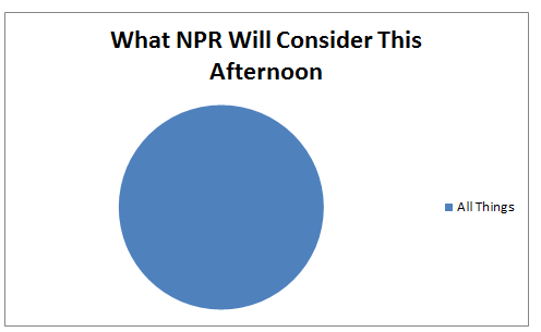 npr:heyelise: Fun with pie charts…