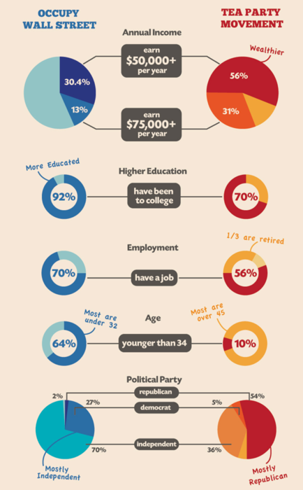 ows vs. tea partyyounger, more educated, independent, employed vs. old, uneducated, rich people.via: good magazine. full image at: http://www.accelerated-degree.com/faceoff-occupy-wall-street-vs-tea-party-movement-infographic.jpg