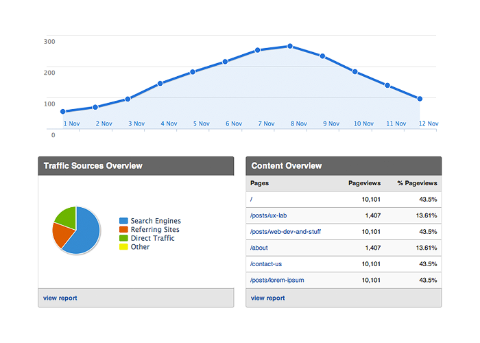 Flash-free Google Analytics with Highcharts - UX Lab 002 The reliance upon Flash to produce the charting on Google Analytics has frustrated myself and other web devs for a while now. When Google announced a new premium package it appeared that they had spent some time overhauling their product. I was genuinely curious, as it's impossible to view your analytics on an iOS device without using a third party application. I was, of course, disappointed. I made what I thought was a valid comment on Hacker News and entered into a bit of a debate. Regardless of Android vs. iOS motives, regardless of internal politics, what I said still holds true. A front end dev could pump out a proof of concept with a jQuery UI datepicker and the amazing Highcharts in a matter of minutes. I decided to go the other way and produce a facsimile product that took just over an hour. Highcharts is an absolutely amazing product. You might catch me harping on about it on Twitter every so often, but it's because I think it's that damn good. It's a mature product, well supported by the creators on it's support forum. There was little I wasn't able to visually match between the libraries. The remaining gaps such as the microcharts could probably just be patched with jQuery sparklines or something similar.  Put simply, there is no technological reason Google couldn't release a non-Flash version of Analytics tomorrow. They probably already have one in their own labs. Why has it taken so long? I can't answer that. But I'm not sure I can wait much longer either.