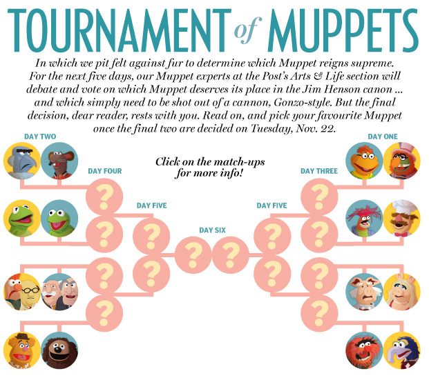 This is, of course, awesome. nparts:  Behold: The Tournament of Muppets Here we begin our Tournament of Muppets, in which we put felt against fur to determine which Muppet will reign supreme.