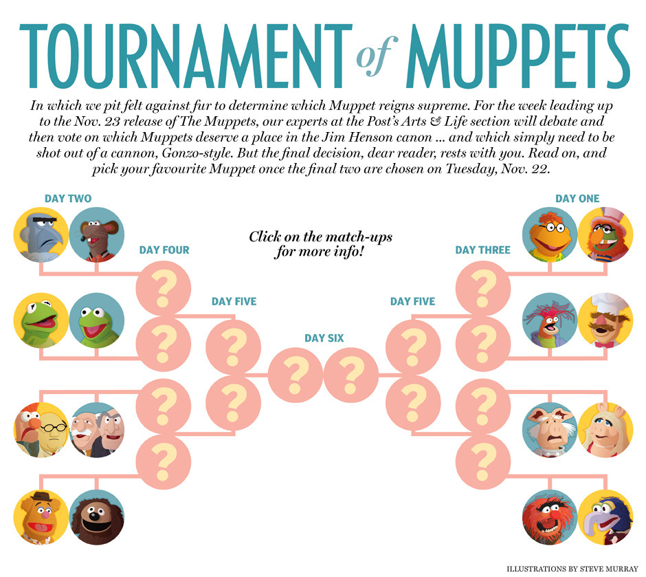 nparts:  The Tournament of Muppets, Day 2Pepe the King Prawn was shut out! Dr. Julius Strangepork was shot down! And Animal was defeated by Gonzo, prompting a flurry of reader contempt, disgust and disbelief (and a call for the wild percussionist to be brought back into the ring as a wildcard entry down the road). But what's most important is that, after yesterday's Tournament of Muppets debut, Miss Piggy, Gonzo, Scooter and the Swedish Chef live to die another day – as does our Tournament of Muppets.Click the graphic to see who comes out on top of four new matchups — this time, featuring Statler and Waldorf, Fozzie Bear and, of course, Kermit the Frog. May the best Muppet win!