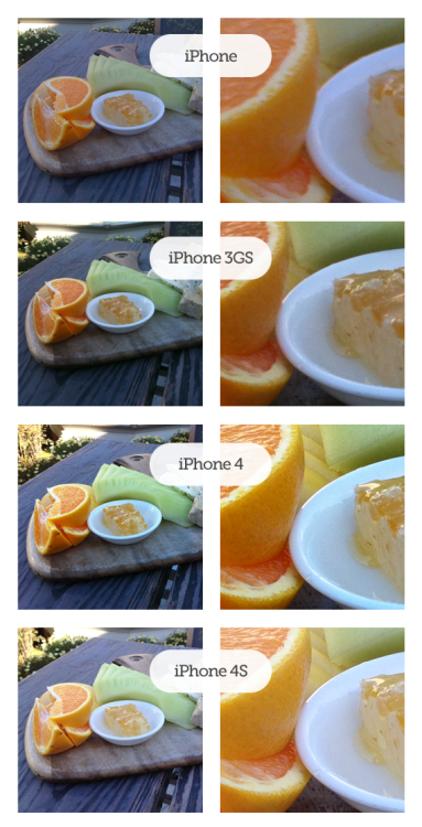 Comparing iPhone Photos For the majority of users I really don't see enough of a difference between the 4 and 4S to warrant buying a new iPhone costing a couple hundred bucks. What do you think? foodspotting:  We all know iPhone cameras improve with each upgrade, but what's the big difference? Foodspotting head designer Chris Connolly goes foodspotting with all four generations to see how they compare! Check it out.