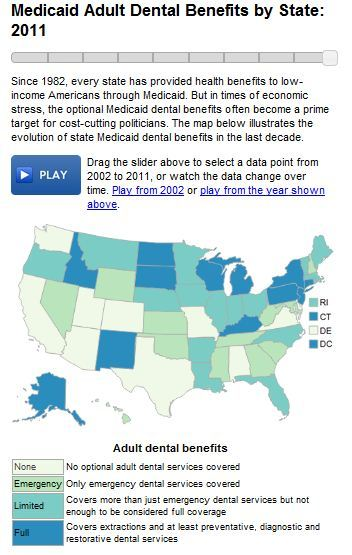 The evolution of state Medicaid dental benefits in the last decade.