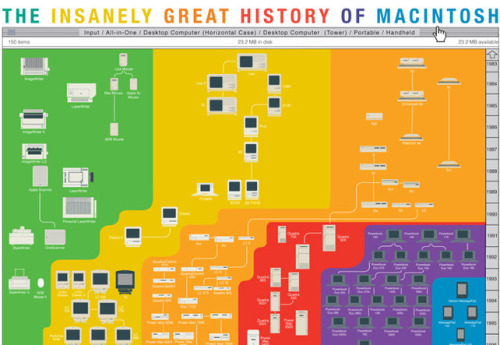 Infographic Of The Day: The Rebirth Of Apple's Product Strategy