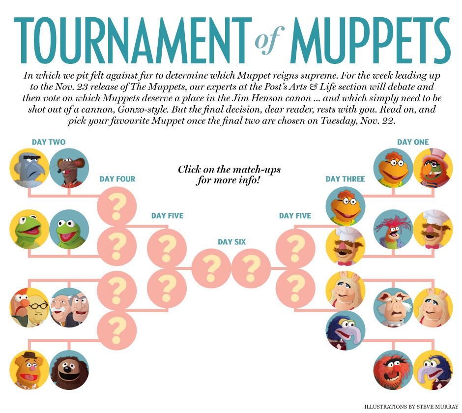 nparts:  Tournament of Muppets, Day 3We've made it to the second tier in our Tournament of Muppets  bracket, after a series of highly contested pairings that saw the  elimination of fan favourites Animal, Sam the Eagle and Statler &  Waldorf, among others. Today, Scooter takes on the Swedish Chef while  Gonzo takes on powerhouse Miss Piggy. Who will win? Click the bracket to find out! You can  keep up with the Tournament of Muppets discussion (which thusfar has  been heated) on Twitter by using the hashtag #muppetbattle, and be sure to let us know your thoughts by mentioning us @nparts!
