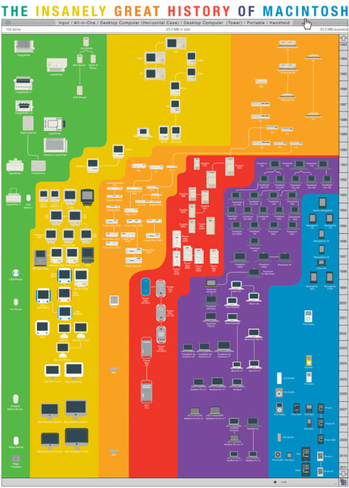 The various rebirths of Apple's product strategy via Fast Company.
