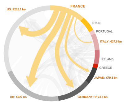 From ilovecharts:  The Worldwide Web of Debt Great interactive chart tries to parce apart this mess.