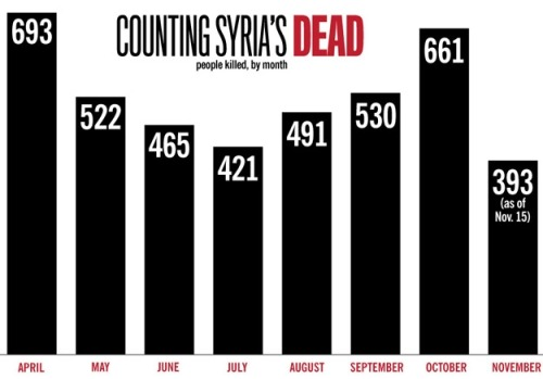 caraobrien:  The Grim Toll of Syria's Violence