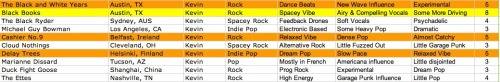 SXSW 2012 Spreadsheet 2:  One strong highlight from the second SXSW set in Austin's Black Books along with a few interesting blips:  Black Books (8): An Austin rock band with a airy and compelling vocals combined with a spacey and driving sound. The Black and White Years (5): Another Austin rock band with an experimental electronic sound and a New Wave influence. Cashier No. 9 (5): An almost-catchy Irish rock/pop band with a dense yet relaxed vibe. Delay Trees (5): An indie dream pop band from Finland with slow and relaxed pace.