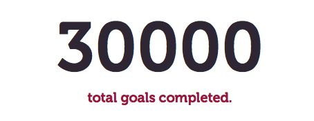 We did it! Kaitycakes just completed goal #30,000! I'm incredibly proud of how far our little community has come! When I built 101in365 almost 2 years ago it was just a simple tool for me to keep track of my own goals. Now 874 people have completed at least 1 goal using Accompl.sh (which means the average user completes 34 of their goals!) I love watching the checks and progress reports come through every day and I hope you've had as much fun as I've had so far! Here's to the first 30,000, the next 30,000, and who knows, maybe someday, 1,000,000! You guys rock.