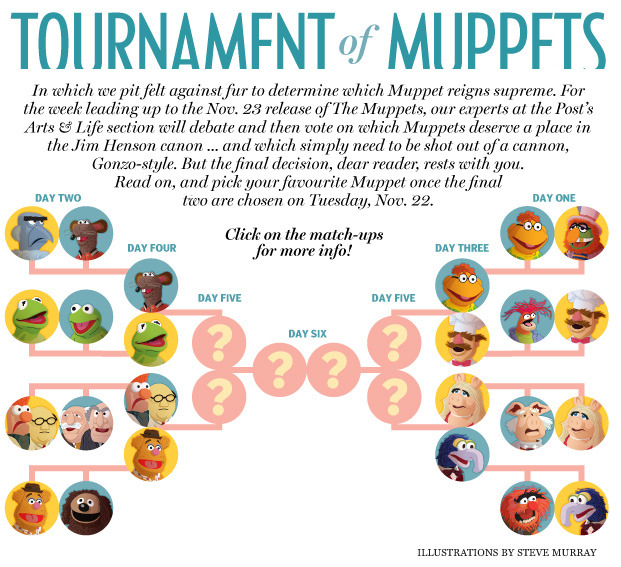 An epic battle is in the making! nparts:  Tournament of Muppets, Day 4 We've nearly made it to the final four contenders in our Tournament of  Muppets, but to get there, we have to see how the showdowns between  Fozzie and Beaker & Dr. Bunsen Honeydew and Rizzo and Kermit play  out. Who will win? Will a dark horse be a contender for the final 2? You can keep up with the Tournament of Muppets discussion (which thusfar has been heated) on Twitter by using the hashtag #muppetbattle, and be sure to let us know your thoughts by mentioning us @nparts!  And be sure to visit us tomorrow when we announce the final 2  contenders — not only can you cast your vote to determine the winner,  but at 1 p.m., we'll be hosting a live chat to discuss and wrap up the  Tournament. See you there!