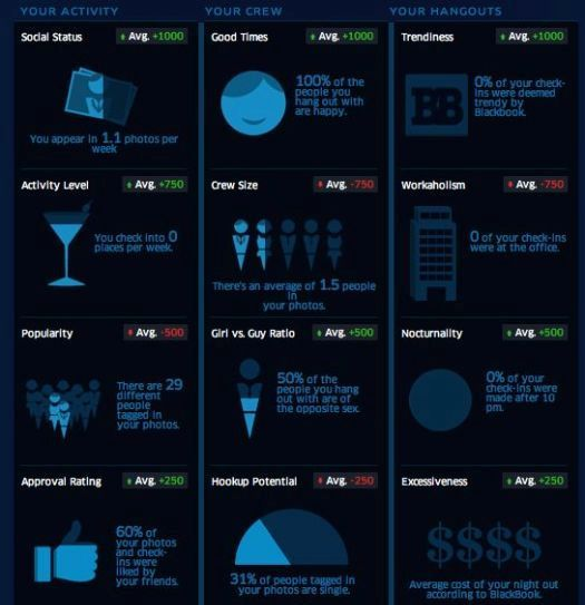 Ultimat Vodka analyzes and rates your social life, turning it into an infographic http://bit.ly/rvEnKR