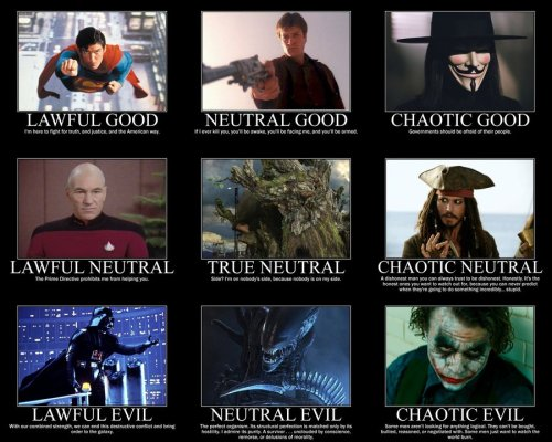 Alignment Chart by 4thehorde This is a pretty good one