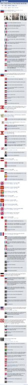 collegehumor:  Facebook News Feed History of the World: World War I to World War II [click for larger] Psstt…Check back on next Friday (12/2) when we COMPLETE THE SERIES. That's right, no history can ever happen after that. Sorry, world, wrap it up.