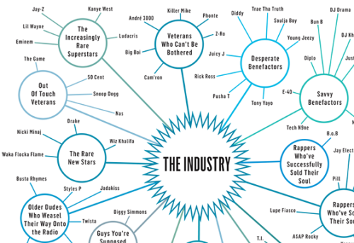 (via Infographic: The Hip-Hop Galaxy | The Strut)