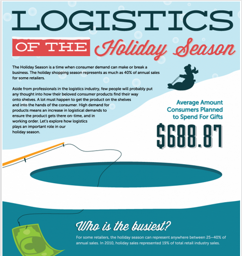 Logistics of the Holiday Season.  In 2010, more than one quarter of smart phone owners planned to make a holiday purchase via their phone, and that number soared to  nearly 50% among 18-24 year olds. In total, mobile shopping is expected to reach $9B this year, compared to $2.4B in 2010.  View all the facts about our favorite time of the year at Visual.ly