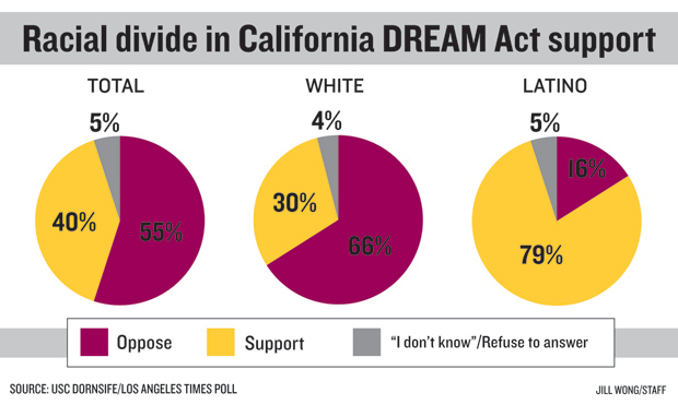 "designdesk:  Infographic: ""Poll shows majority of Californians disapprove of DREAM Act"" Graphic designer: Jill Wong/Staff  This is only relevant for another 50-70 years until ""white"" people are the minority in California. Let's look at these stats from the Pew Hispanic Center.  The 2010 Census counted 50.5 million Hispanics in the United States, making up 16.3% of the total population. The nation's Latino population, which was 35.3 million in 2000, grew 43% over the decade. The Hispanic population also accounted for most of the nation's growth—56%—from 2000 to 2010.  In other words,"