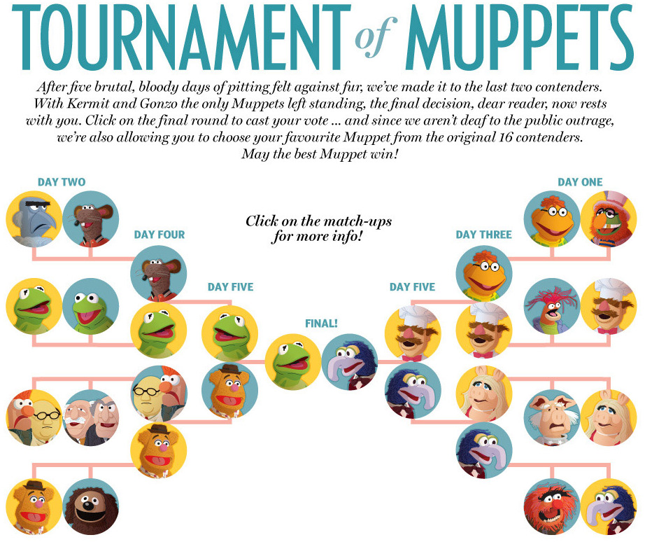nparts:  Tournament of MuppetsWondering how Gonzo beat Kermit in the Tournament of Muppets? Here's how it all went down. Agree? Disagree? Think it should have been a different Top 2 altogether?  Reblog with your opinion or take it to Twitter using the hashtag  #muppetbattle.