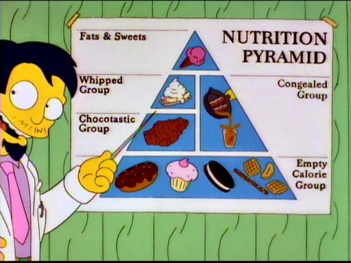 Dr. Nick's Nutrition Pyramid