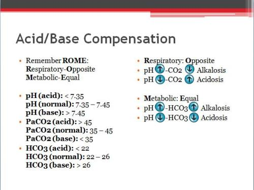 bloopz:  *Reblog* bloopz:  Here's an Acid/Base Compensation diagram that I made to help you understand acid/base compensation//arterial blood gases better! Acid/Base Compensation Remember ROME:Respiratory-OppositeMetabolic-Equal pH (acid): < 7.35 pH (normal):7.35–7.45 pH (base): > 7.45 PaCO2 (acid): > 45 PaCO2 (normal): 35–45 PaCO2 (base): < 35 HCO3 (acid): < 22 HCO3 (normal): 22–26 HCO3 (base): > 26