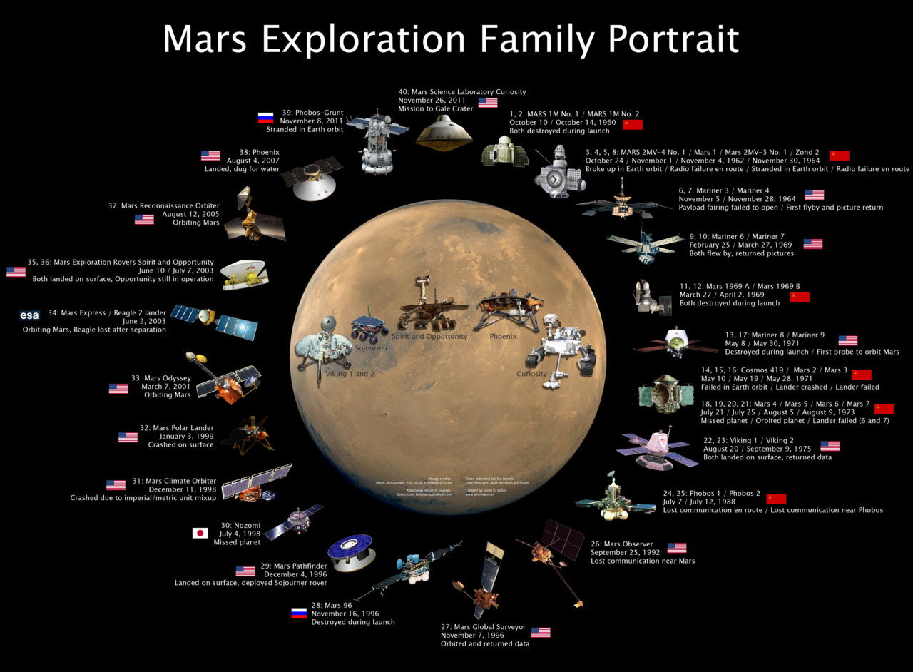 unknownskywalker:  Mars Exploration Family Portrait Jason Davis put together this summary of the checkered history of Mars exploration with the cruise configurations of the landed missions are included in the circle surrounding Mars. The launch dates and summary of the fate of the spacecraft are listed for each mission. High-Res: 3922×2886px (1.63 MB)