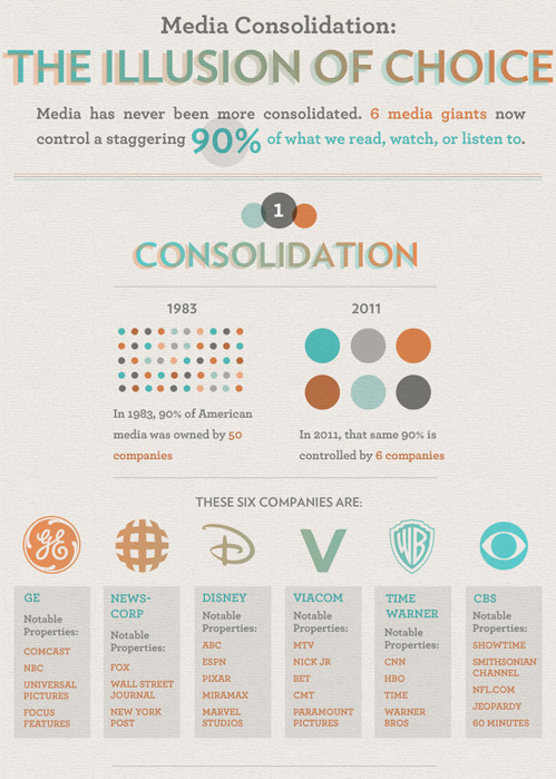 "coolcatteacher:  6 companies control most of the media you consume. Yet another reason to build your own RSS with some ""real"" people in the stream. partydressjs:  nevver:  Freedom of Choice [more]  Scary thought?"