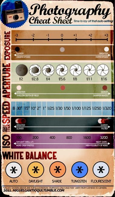 Photography Cheat Sheet The basics about exposure, aperture, white balance ISO.