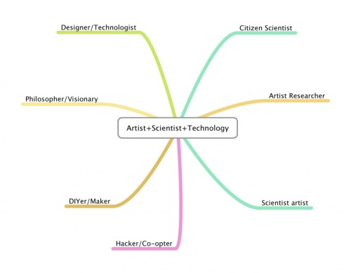 "Art-Sci-Tech has so much going on in various avenues, areas, and communities. Its complexity makes it difficult to visualize.   There's the blanket term ""new media art."" Then there's bioart, information art, algorithmic art, genomic art, maker/DIY art, hacker art, eco art, cybernetic art, video art, kinetic art, interactive art, etc. Other areas of experimentation include robotics, virtual reality, gaming, citizen science, and more, which just touches the surface.   I like Andrea Grover's simple chart trying to explain the areas (above):  …the practice has mostly moved outside rarified institutions and industries (the relationships were too complex and tied to capitalism and results-oriented economics), and into the hands of individuals and collectives (facilitated by networked communication which gave agency to maker culture, the open source movement, peer-to-peer sharing, crowdsourcing, etc.). From there, the types of activities exploded and yielded a variety of subtypes of Artists/Scientists/Technologists.    How would YOU make a map, diagram or chart of the many communities at the intersection of art, science, and technology?"