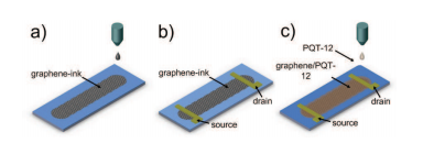 smarterplanet:  First Demonstration of Inkjet-Printed Graphene Electronics | Technology Review The 'wonder material' of modern science now promises all-printed,  flexible and transparent graphene devices on more or less any surface.