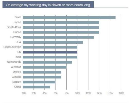 On average my working day is eleven or more hours long Globally, the Regus survey reports finds that two fifths of workers (38%) now work an average 50 hour week and 10% work a 60 hour week. Variations exist at the national level reflecting different working cultures. Taken from our survey From Dedication to medication?