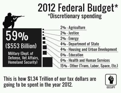think-progress:  The 2012 federal discretionary budget: Military gets the lion's share of spending, while social priorities fall by the wayside.  (Also, whoever does Occupy graphics is sheer awesomeness.)  How to know Occupy Wall Street really is grassroots: ThinkProgress doesn't know who makes their infographics. They — the graphics — are just kind of out there, anonymously, for the taking.