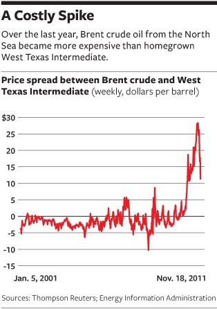 nationaljournal:  Crude Awakening: How Historically High Gas Prices Hurt the Recovery