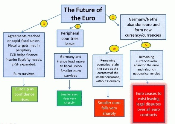 The future(s) of the Euro according to Gavin Davies of the Financial Times.
